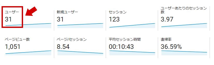 10日間のブログのユーザー数