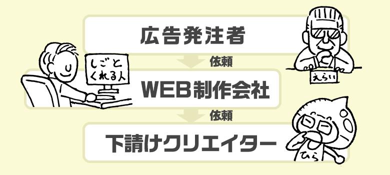 """""""くりぼう""""のクライアントはWEB制作会社。つまり""""くりぼう""""は下請けクリエイター。"""